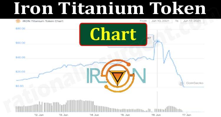 Iron Titanium Token Chart (June 2021) Price, How To Buy